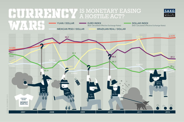 Currency Wars, infografia de @MotherVolcano